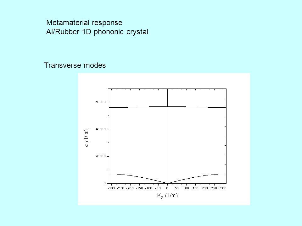 Metamaterial response Al/Rubber 1D phononic crystal Transverse modes