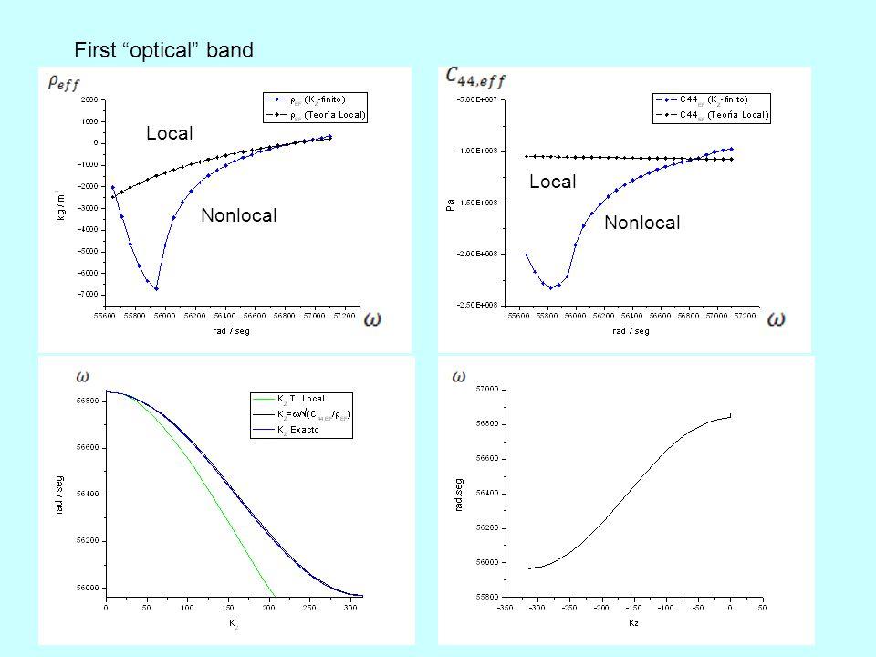 First optical band Nonlocal Local Nonlocal