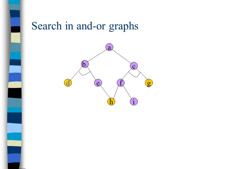 Search in and-or graphs a b c e hi dgf