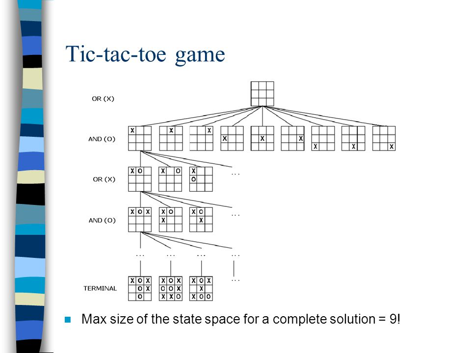 Tic-tac-toe game Max size of the state space for a complete solution = 9!