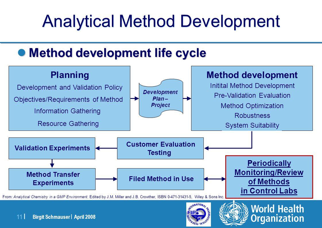 Birgit Schmauser | April 2008 11 | Analytical Method Development Method development life cycle Method development life cycle Planning Development and