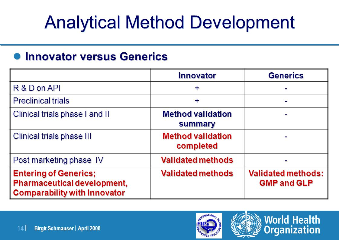 Birgit Schmauser | April 2008 14 | Analytical Method Development Innovator versus Generics Innovator versus Generics GenericsInnovator -+ R & D on API