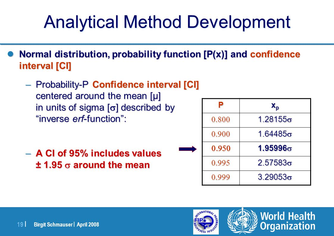 Birgit Schmauser | April 2008 19 | Analytical Method Development Normal distribution, probability function [P(x)] and confidence interval [CI] Normal