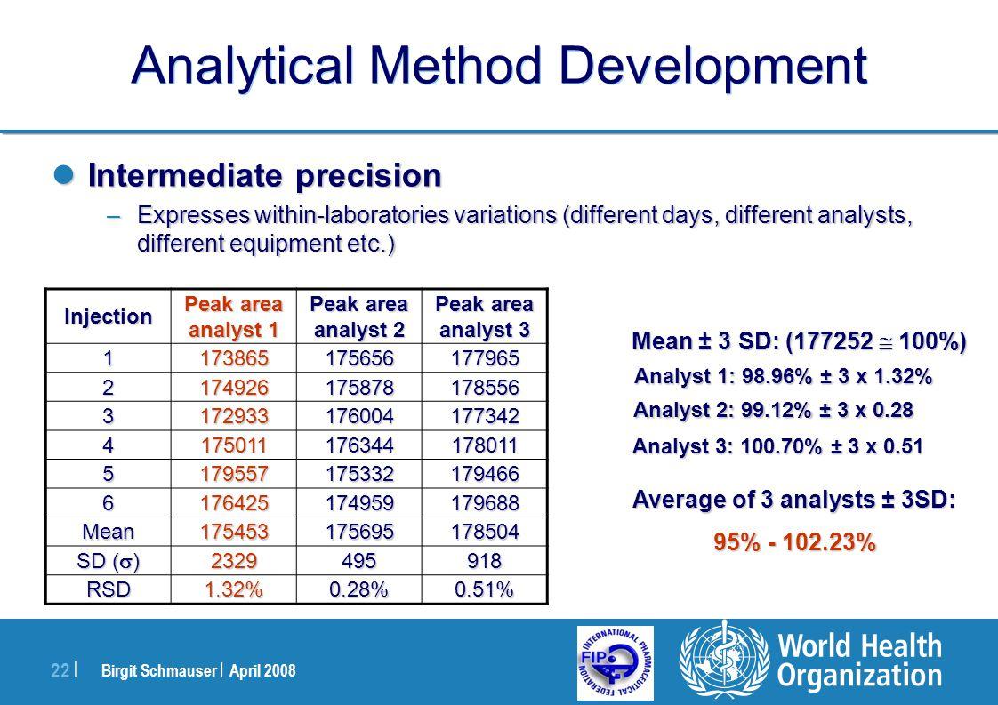 Birgit Schmauser | April 2008 22 | Analytical Method Development Intermediate precision Intermediate precision –Expresses within-laboratories variatio