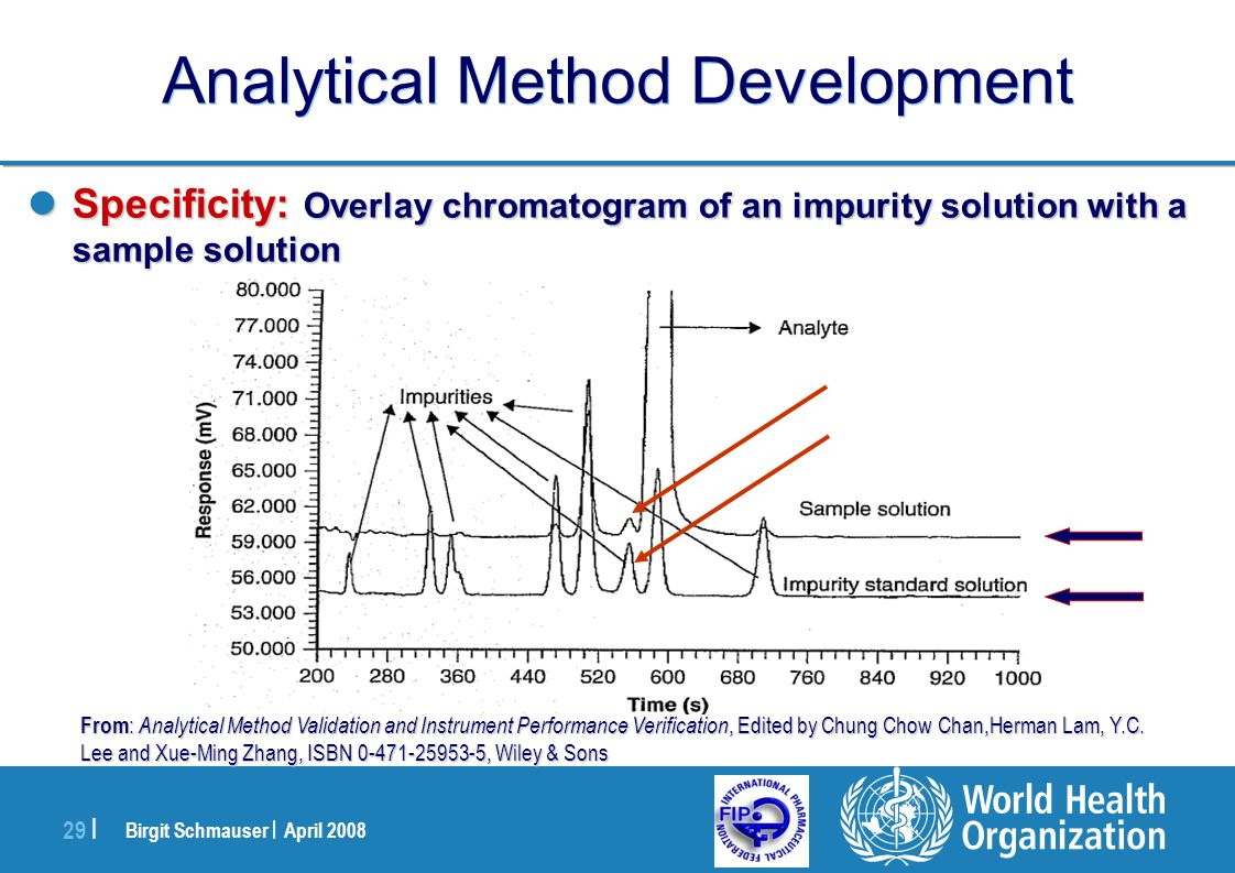 Birgit Schmauser | April 2008 29 | Analytical Method Development Specificity: Overlay chromatogram of an impurity solution with a sample solution Spec