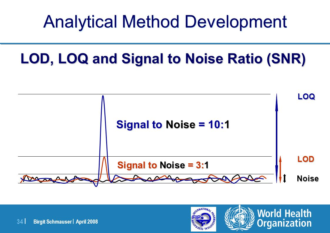 Birgit Schmauser | April 2008 34 | Analytical Method Development Noise LOD Signal to Noise = 3:1 LOQ Signal to Noise = 10:1 LOD, LOQ and Signal to Noi