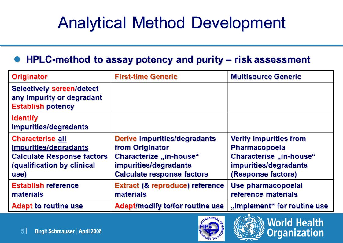 Birgit Schmauser | April 2008 26 | Analytical Method Development Accuracy: Application of the method to synthetic mixtures of the drug product components to which known quantities of the analyte have been added Accuracy: Application of the method to synthetic mixtures of the drug product components to which known quantities of the analyte have been added Recovery reduced by ~10 – 15% Recovery reduced by ~10 – 15% From : Analytical Method Validation and Instrument Performance Verification, Edited by Chung Chow Chan,Herman Lam, Y.C.