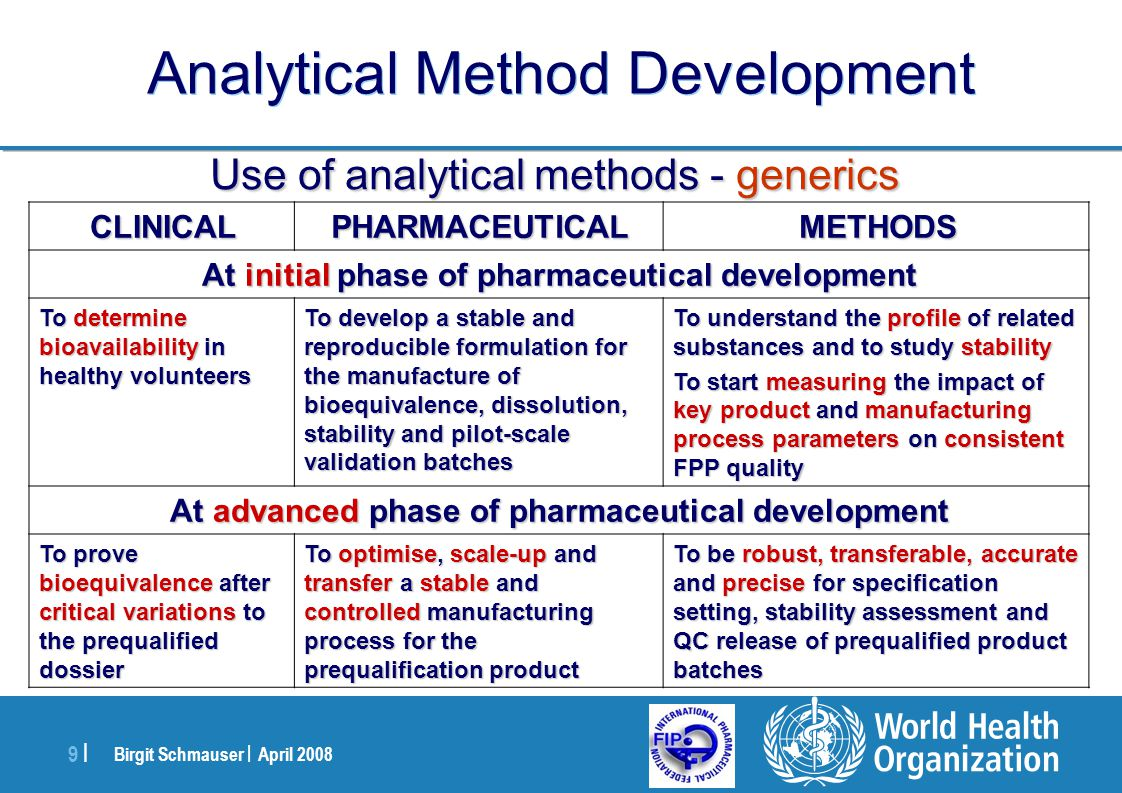 Birgit Schmauser | April 2008 10 | Analytical Method Development Prerequisites for analytical method validation Prerequisites for analytical method validation –Six M s Quality of the analytical method M an M achine qualified calibrated robust qualified M ethods suitable characterised documented M ilieu M aterial M anagement Quality Reference standards Tempe- rature Analysts´ support skilled Humidity Vibrations Time Supplies Irradi- ations