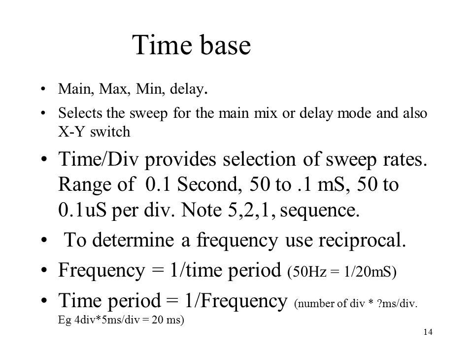 14 Time base Main, Max, Min, delay.