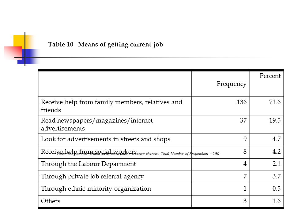 Table 10 Means of getting current job Frequency Percent Receive help from family members, relatives and friends 13671.6 Read newspapers/magazines/internet advertisements 3719.5 Look for advertisements in streets and shops94.7 Receive help from social workers84.2 Through the Labour Department42.1 Through private job referral agency73.7 Through ethnic minority organization10.5 Others31.6 Note: The respondent may write more than one career chances.