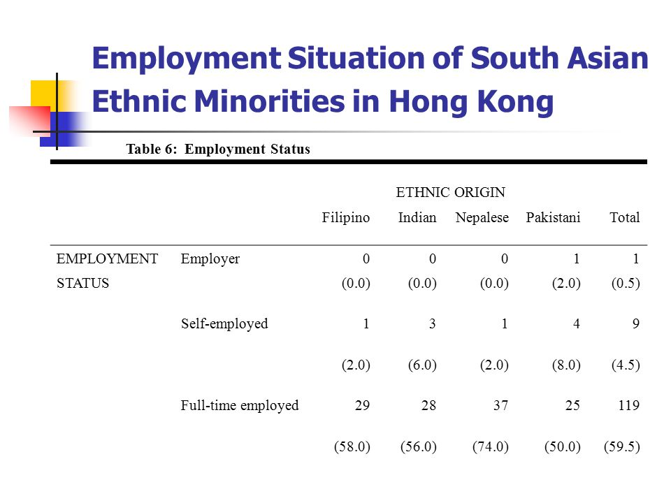 Color Still Matters Racial Bias and Discrimination in job searching and at Workplace Unequal treatment at the workplace Unrecognized educational qualifications