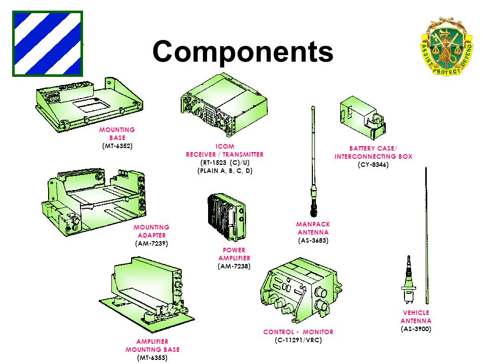 Components MOUNTING BASE (MT-6352) ICOM RECEIVER / TRANSMITTER (RT-1523 (C)/U) (PLAIN A, B, C, D) MOUNTING ADAPTER (AM-7239) POWER AMPLIFIER (AM-7238)