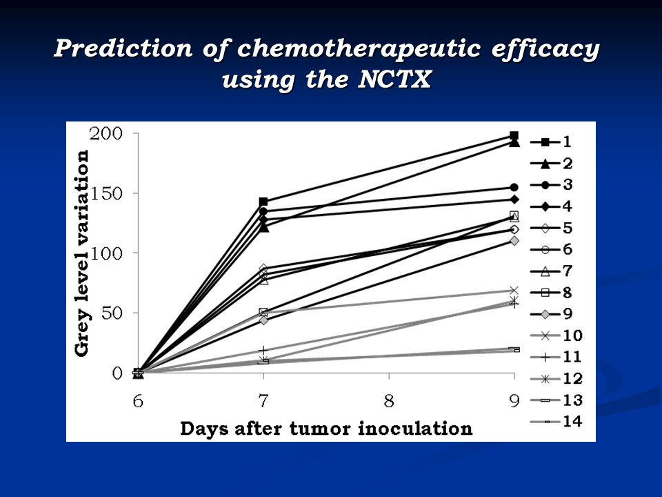 Prediction of chemotherapeutic efficacy using the NCTX