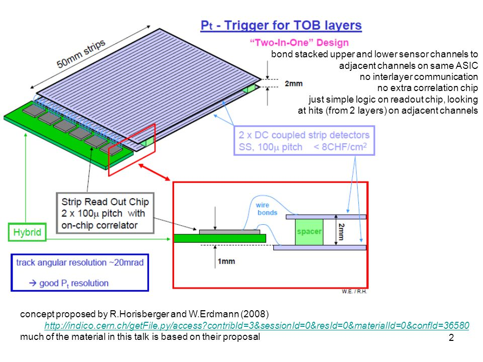 13 outer tracker trigger module module segmentation so each chip produces a 160 Mbps trigger data stream (4 bit per BX) where an active bit indicates the presence of a high PT stub in an area corresponding to 32 stacked strips => trigger contributing segment area 3 mm x 46 mm high PT stub occupancy of such an area small (in outer tracker) 64 trigger contributing segments / module
