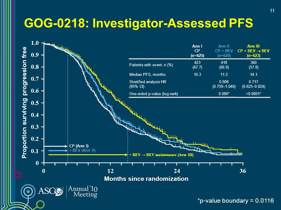 GOG-0218: Investigator-Assessed PFS Arm I CP (n=625) Arm II CP + BEV (n=625) Patients with event, n (%) 423 (67.7) 418 (66.9) Median PFS, months10.311.2 Stratified analysis HR (95% CI) 0.908 (0.759–1.040) One-sided p-value (log rank)0.080* + BEV (Arm II) CP (Arm I) *p-value boundary = 0.0116 + BEV → BEV maintenance (Arm III) Proportion surviving progression free Months since randomization 1.00.90.80.70.60.50.40.30.20.10 0122436 Arm III CP + BEV  BEV (n=623) 360 (57.8) 14.1 0.717 (0.625–0.824) <0.0001* 11