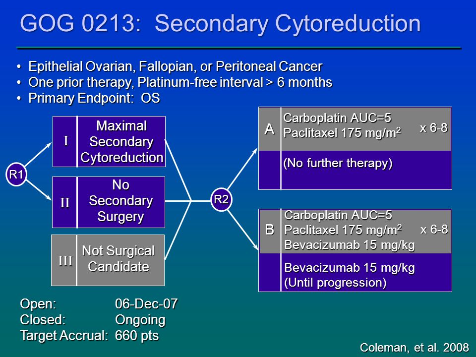 MaximalSecondaryCytoreduction No Secondary Surgery Epithelial Ovarian, Fallopian, or Peritoneal Cancer Epithelial Ovarian, Fallopian, or Peritoneal Cancer One prior therapy, Platinum-free interval > 6 months One prior therapy, Platinum-free interval > 6 months Primary Endpoint: OS Primary Endpoint: OS Open:06-Dec-07 Closed:Ongoing Target Accrual:660 pts I II GOG 0213: Secondary Cytoreduction Coleman, et al.