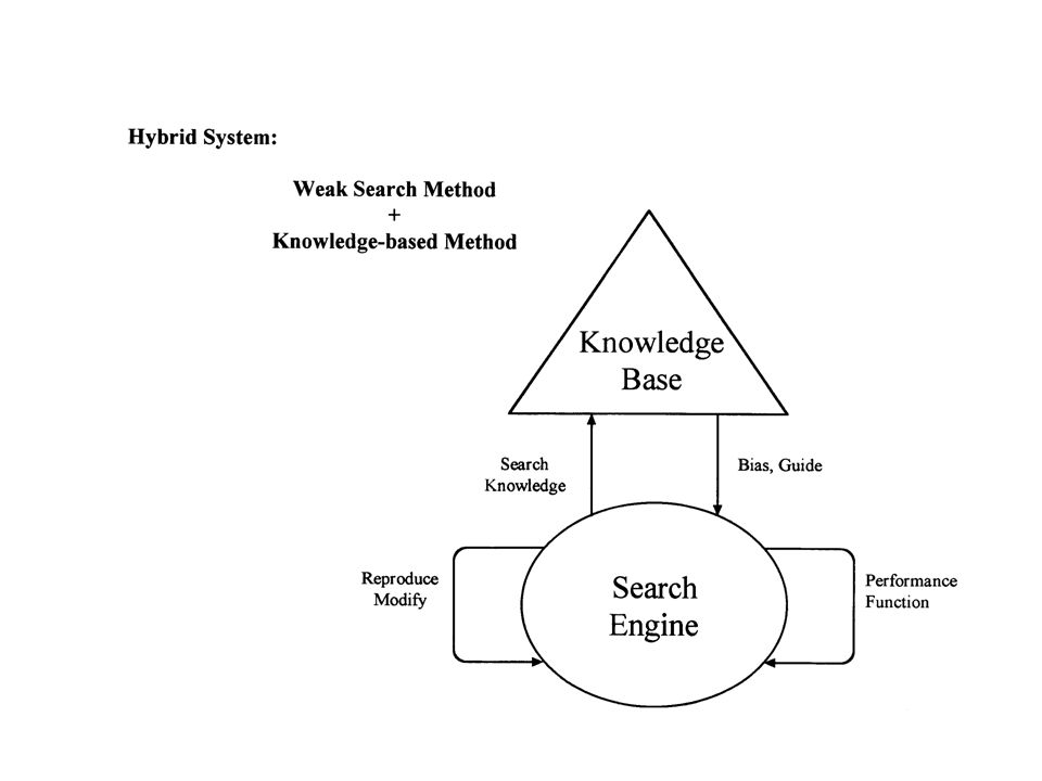 Reynolds, R.G., and Chung, Chan-Jin, A Knowledge-Based Approach to Self-Adaptation in Evolutionary Search Using Cultural Algorithms , in Proceedings of the 12 th International FLAIRS Conference, Orlando, Florida, May 3-6, 1999.