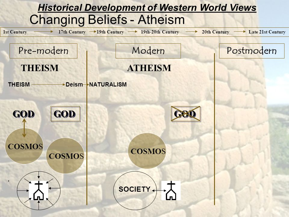 Historical Development of Western World Views THEISMATHEISM THEISM Deism NATURALISM GOD COSMOS.