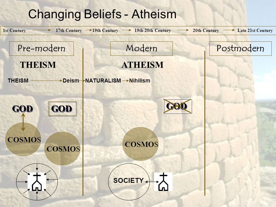THEISMATHEISM THEISM Deism NATURALISM Nihilism GOD COSMOS 1st Century 17th Century 19th Century 19th-20th Century 20th Century Late 21st Century Pre-modernModernPostmodern Changing Beliefs - Atheism SOCIETY