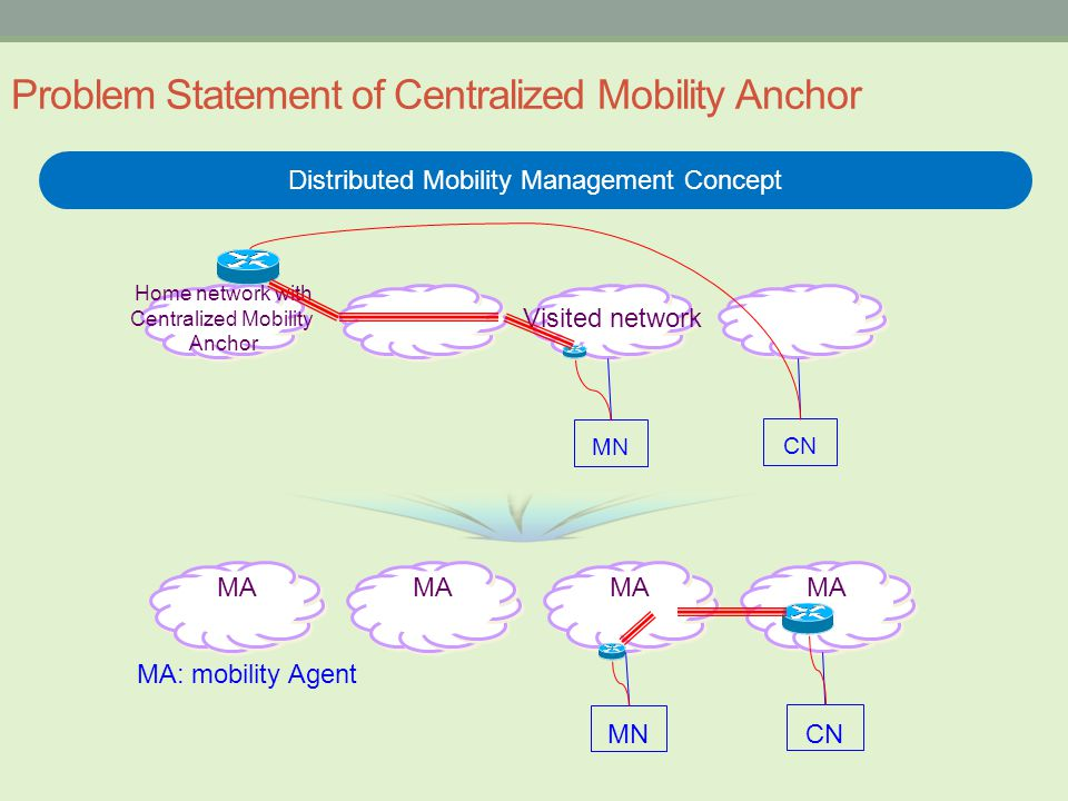 Problem Statement of Centralized Mobility Anchor Distributed Mobility Management Concept MA: mobility Agent Home network with Centralized Mobility Anchor Visited network MN CN MA MN CN