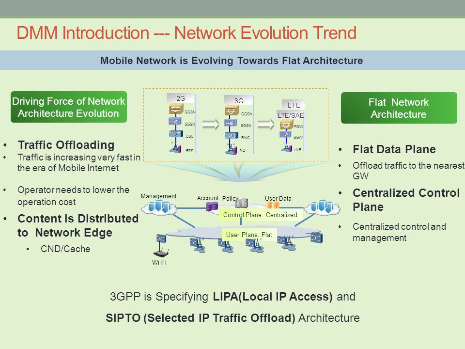 Flat Data Plane Offload traffic to the nearest GW Centralized Control Plane Centralized control and management DMM Introduction --- Network Evolution Trend Mobile Network is Evolving Towards Flat Architecture Flat Network Architecture Wi-Fi User Plane: Flat Account User Data Policy Management Control Plane: Centralized BSC BTS SGSN GGSN 2G RNC NB SGSN GGSN 3G eNB SGW PGW LTE/SAE LTE Driving Force of Network Architecture Evolution 3GPP is Specifying LIPA(Local IP Access) and SIPTO (Selected IP Traffic Offload) Architecture Traffic Offloading Traffic is increasing very fast in the era of Mobile Internet Operator needs to lower the operation cost Content is Distributed to Network Edge CND/Cache