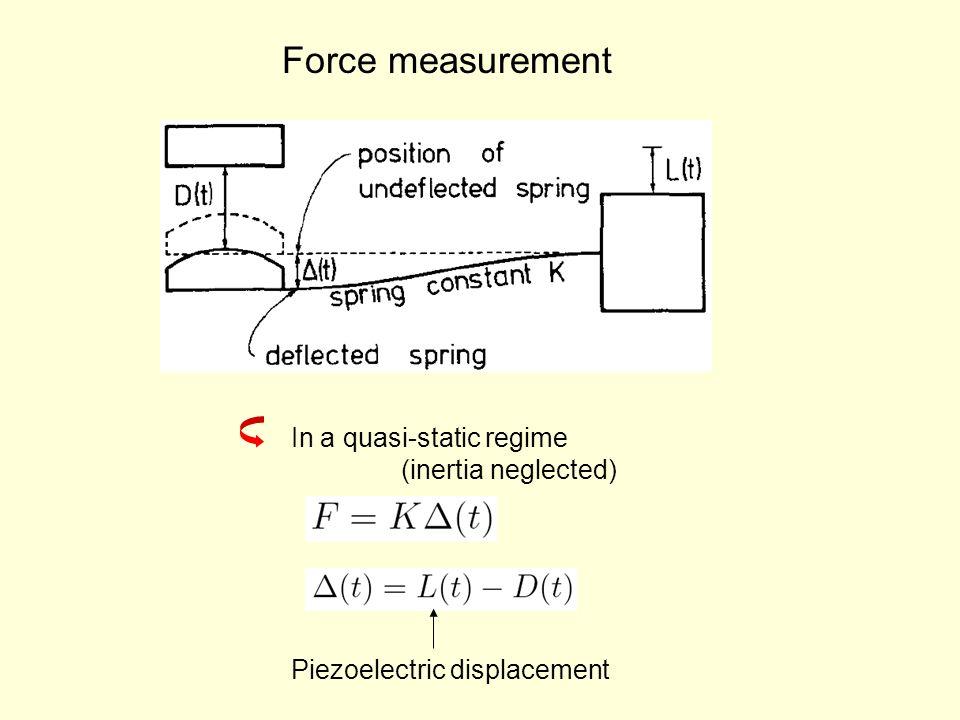 Force measurement In a quasi-static regime (inertia neglected) Piezoelectric displacement