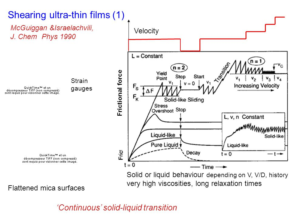 Shearing ultra-thin films (1) McGuiggan &Israelachvili, J.