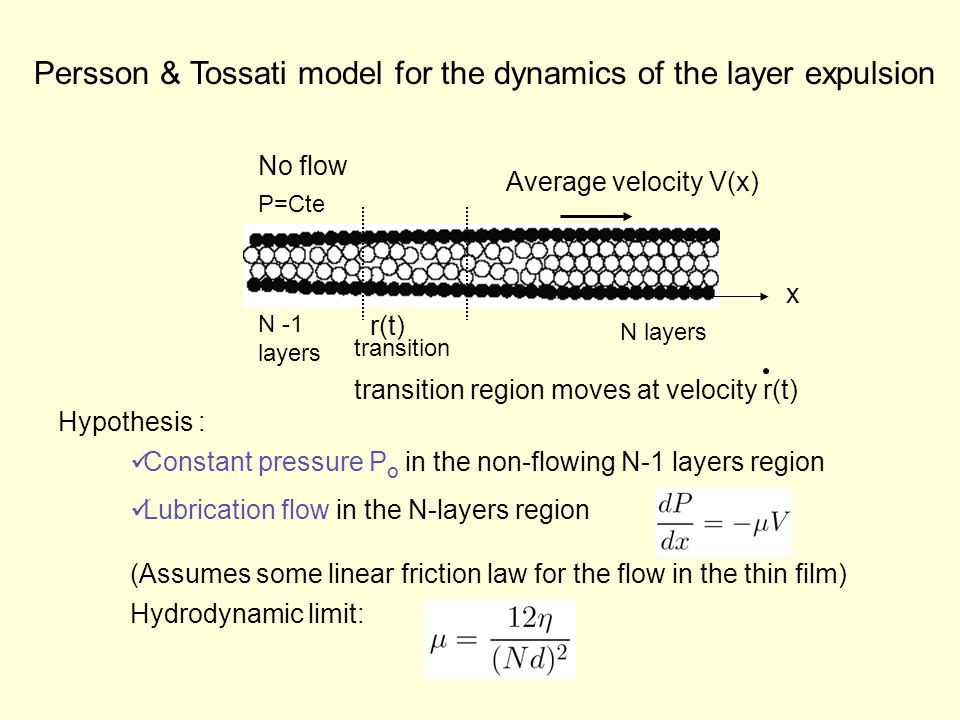 Persson & Tossati model for the dynamics of the layer expulsion N layers transition N -1 layers No flow Average velocity V(x) x P=Cte Hypothesis : transition region moves at velocity r(t) Lubrication flow in the N-layers region Constant pressure P o in the non-flowing N-1 layers region (Assumes some linear friction law for the flow in the thin film) Hydrodynamic limit: r(t)