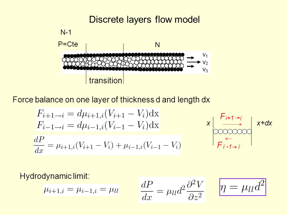 P=Cte N-1 N Discrete layers flow model transition Force balance on one layer of thickness d and length dx x+dxx F i+1 i i -1i F Hydrodynamic limit: