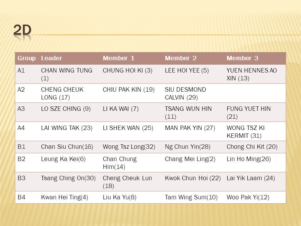 GroupLeaderMember 1Member 2Member 3 A1CHAN WING TUNG (1) CHUNG HOI KI (3)LEE HOI YEE (5)YUEN HENNES AO XIN (13) A2CHENG CHEUK LONG (17) CHIU PAK KIN (19)SIU DESMOND CALVIN (29) A3LO SZE CHING (9)LI KA WAI (7)TSANG WUN HIN (11) FUNG YUET HIN (21) A4LAI WING TAK (23)LI SHEK WAN (25)MAN PAK YIN (27)WONG TSZ KI KERMIT (31) B1Chan Siu Chun(16)Wong Tsz Long(32)Ng Chun Yin(28)Chong Chi Kit (20) B2Leung Ka Kei(6)Chan Chung Him(14) Chang Mei Ling(2)Lin Ho Ming(26) B3Tsang Ching On(30)Cheng Cheuk Lun (18) Kwok Chun Hoi (22)Lai Yik Laam (24) B4Kwan Hei Ting(4)Liu Ka Yu(8)Tam Wing Sum(10)Woo Pak Yi(12)
