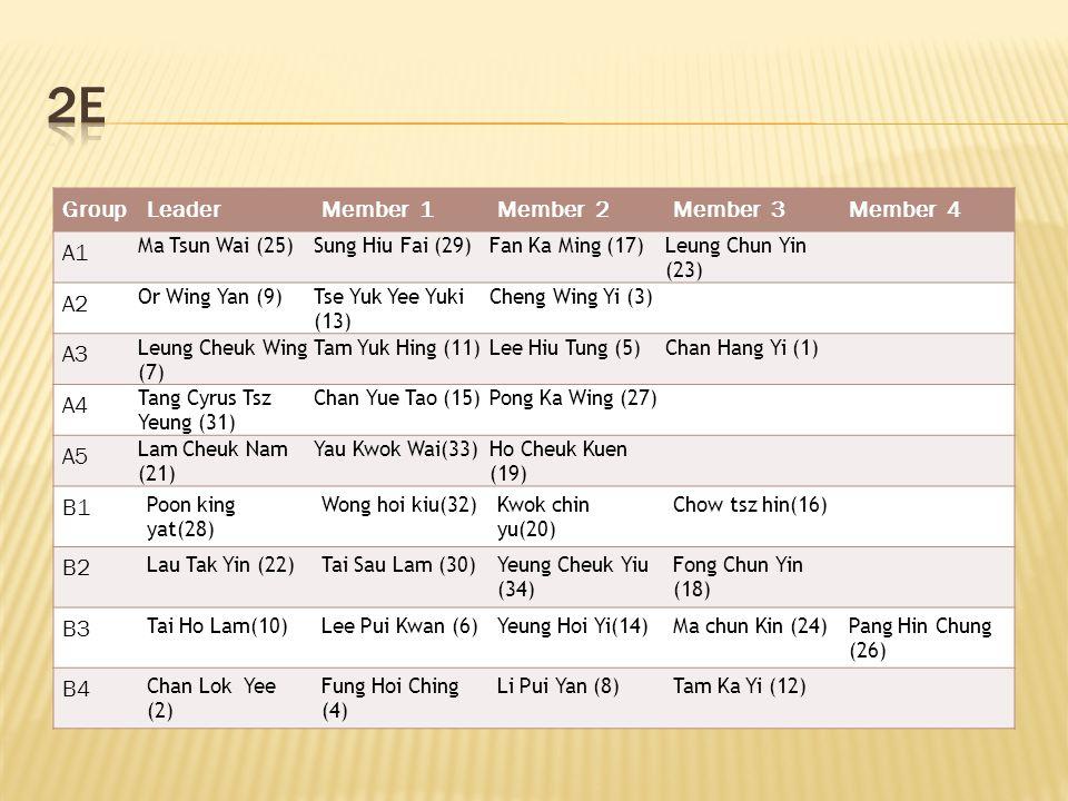 GroupLeaderMember 1Member 2Member 3Member 4 A1 Ma Tsun Wai (25)Sung Hiu Fai (29)Fan Ka Ming (17)Leung Chun Yin (23) A2 Or Wing Yan (9)Tse Yuk Yee Yuki (13) Cheng Wing Yi (3) A3 Leung Cheuk Wing (7) Tam Yuk Hing (11)Lee Hiu Tung (5)Chan Hang Yi (1) A4 Tang Cyrus Tsz Yeung (31) Chan Yue Tao (15)Pong Ka Wing (27) A5 Lam Cheuk Nam (21) Yau Kwok Wai(33)Ho Cheuk Kuen (19) B1 Poon king yat(28) Wong hoi kiu(32)Kwok chin yu(20) Chow tsz hin(16) B2 Lau Tak Yin (22)Tai Sau Lam (30)Yeung Cheuk Yiu (34) Fong Chun Yin (18) B3 Tai Ho Lam(10)Lee Pui Kwan (6)Yeung Hoi Yi(14)Ma chun Kin (24)Pang Hin Chung (26) B4 Chan Lok Yee (2) Fung Hoi Ching (4) Li Pui Yan (8)Tam Ka Yi (12)