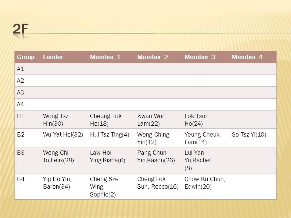 GroupLeaderMember 1Member 2Member 3Member 4 A1 A2 A3 A4 B1Wong Tsz Hin(30) Cheung Tak Ho(18) Kwan Wai Lam(22) Lok Tsun Ho(24) B2Wu Yat Hei(32)Hui Tsz Ting(4)Wong Ching Yin(12) Yeung Cheuk Lam(14) So Tsz Yi(10) B3Wong Chi To,Felix(28) Law Hoi Ying,Kisha(6) Pang Chun Yin,Kason(26) Lui Yan Yu,Rachel (8) B4Yip Ho Yin, Baron(34) Cheng Sze Wing, Sophie(2) Cheng Lok Sun, Rocco(16) Chow Ka Chun, Edwin(20)
