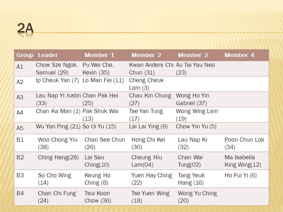 GroupLeaderMember 1Member 2Member 3Member 4 A1 Chow Sze Ngok, Samuel (29) Pu Wei Che, Kevin (35) Kwan Anders Chi Chun (31) Au Tai Yau Neo (23) A2 Ip Cheuk Yan (7)Lo Man Fei (11)Cheng Cheuk Lam (3) A3 Lau Nap Yi Justin (33) Chan Pak Hei (25) Chau Kin Chung (27) Wong Ho Yin Gabriel (37) A4 Chan Ka Man (1)Pak Shuk Wai (13) Tse Yan Tung (17) Wong Wing Lam (19) A5 Wu Yan Ping (21)So Oi Yu (15)Lai Lai Ying (9)Chow Yin Yu (5) B1Woo Chong Yiu (38) Chan See Chun (26) Hong Chi Kei (30) Lau Nap Ki (32) Poon Chun Lok (34) B2Ching Heng(28)Lai Sau Ching(10) Cheung Hiu Lam(04) Chan Wai Tung(02) Ma Isabella King Wing(12) B3So Cho Wing (14) Keung Ho Ching (8) Yuen Hay Ching (22) Tang Yeuk Hang (16) Ho Pui Yi (6) B4Chan Chi Fung (24) Tsui Koon Chow (36) Tse Yuen Wing (18) Wong Yu Ching (20)