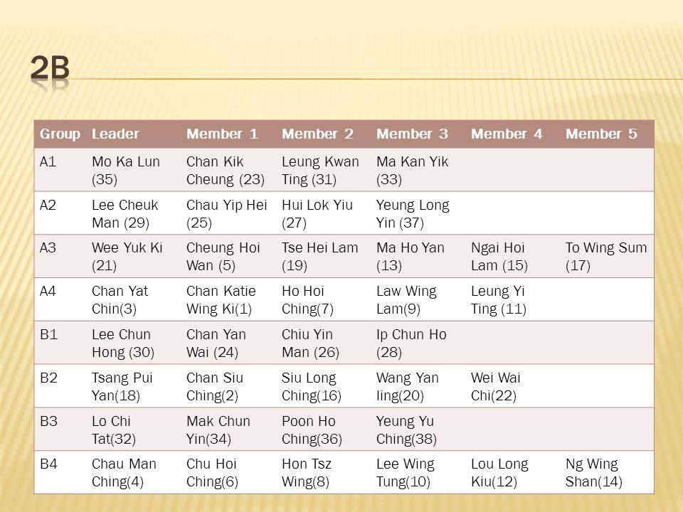 GroupLeaderMember 1Member 2Member 3Member 4Member 5 A1Mo Ka Lun (35) Chan Kik Cheung (23) Leung Kwan Ting (31) Ma Kan Yik (33) A2Lee Cheuk Man (29) Chau Yip Hei (25) Hui Lok Yiu (27) Yeung Long Yin (37) A3Wee Yuk Ki (21) Cheung Hoi Wan (5) Tse Hei Lam (19) Ma Ho Yan (13) Ngai Hoi Lam (15) To Wing Sum (17) A4Chan Yat Chin(3) Chan Katie Wing Ki(1) Ho Hoi Ching(7) Law Wing Lam(9) Leung Yi Ting (11) B1Lee Chun Hong (30) Chan Yan Wai (24) Chiu Yin Man (26) Ip Chun Ho (28) B2Tsang Pui Yan(18) Chan Siu Ching(2) Siu Long Ching(16) Wang Yan ling(20) Wei Wai Chi(22) B3Lo Chi Tat(32) Mak Chun Yin(34) Poon Ho Ching(36) Yeung Yu Ching(38) B4Chau Man Ching(4) Chu Hoi Ching(6) Hon Tsz Wing(8) Lee Wing Tung(10) Lou Long Kiu(12) Ng Wing Shan(14)