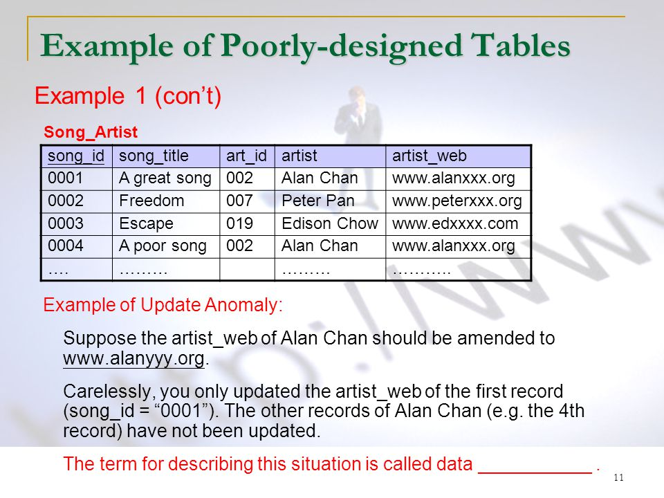 11 Example of Poorly-designed Tables Example of Update Anomaly: Suppose the artist_web of Alan Chan should be amended to www.alanyyy.org.