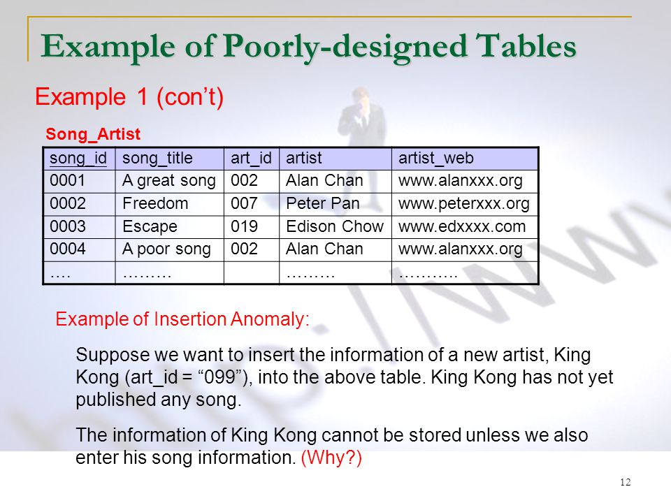"""12 Example of Poorly-designed Tables Example of Insertion Anomaly: Suppose we want to insert the information of a new artist, King Kong (art_id = """"099"""