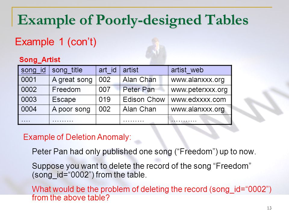 13 Example of Poorly-designed Tables Example of Deletion Anomaly: Peter Pan had only published one song ( Freedom ) up to now.