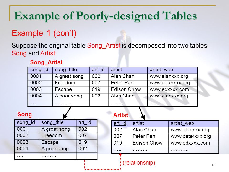 16 Example of Poorly-designed Tables song_idsong_titleart_idartistartist_web 0001A great song002Alan Chanwww.alanxxx.org 0002Freedom007Peter Panwww.peterxxx.org 0003Escape019Edison Chowwww.edxxxx.com 0004A poor song002Alan Chanwww.alanxxx.org ….……… ………..
