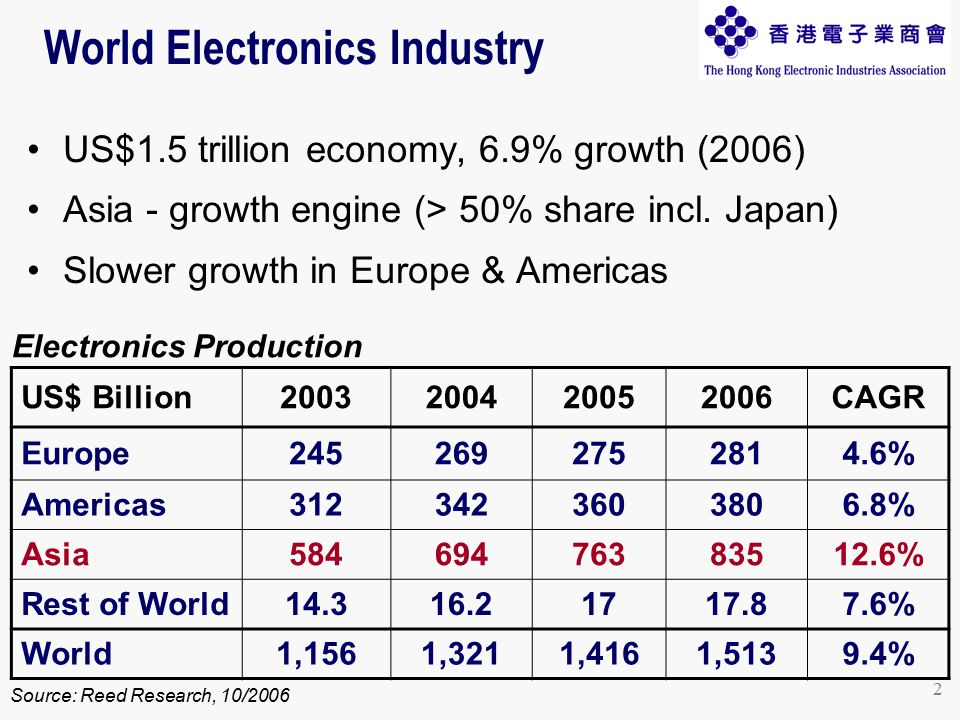 2 World Electronics Industry US$1.5 trillion economy, 6.9% growth (2006) Asia - growth engine (> 50% share incl.