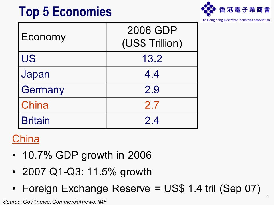 4 Top 5 Economies China 10.7% GDP growth in 2006 2007 Q1-Q3: 11.5% growth Foreign Exchange Reserve = US$ 1.4 tril (Sep 07) Source: Gov't news, Commercial news, IMF Economy 2006 GDP (US$ Trillion) US13.2 Japan4.4 Germany2.9 China2.7 Britain2.4