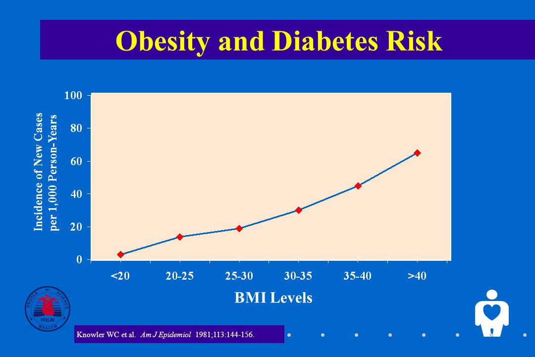 2 Obesity and Diabetes Risk BMI Levels Incidence of New Cases per 1,000 Person-Years Knowler WC et al.