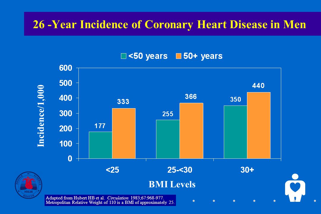 5 26 -Year Incidence of Coronary Heart Disease in Men Incidence/1,000 BMI Levels Adapted from Hubert HB et al.