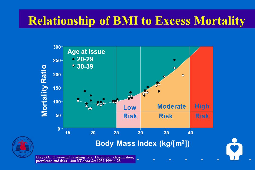 7 Relationship of BMI to Excess Mortality 300 Age at Issue Bray GA.