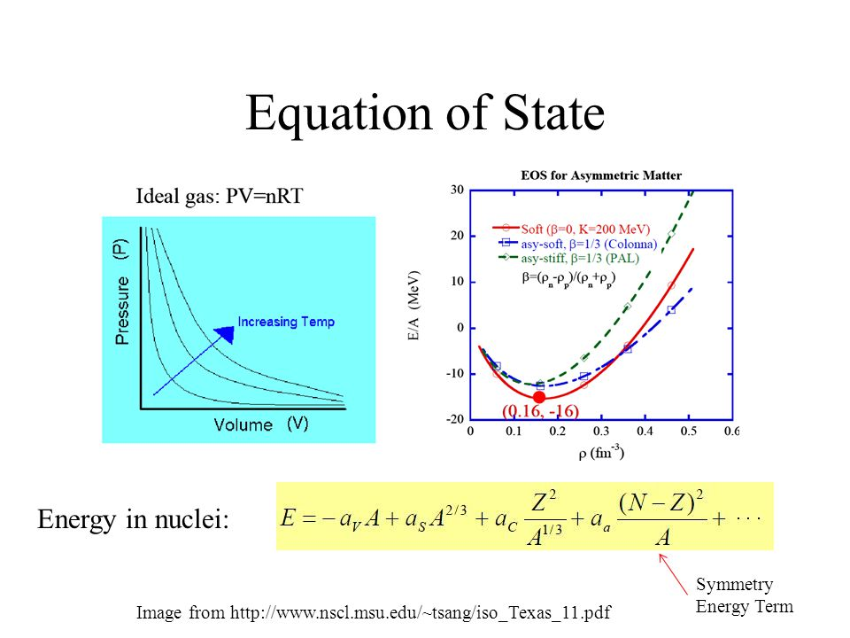 Equation of State Energy in nuclei: Symmetry Energy Term Image from http://www.nscl.msu.edu/~tsang/iso_Texas_11.pdf