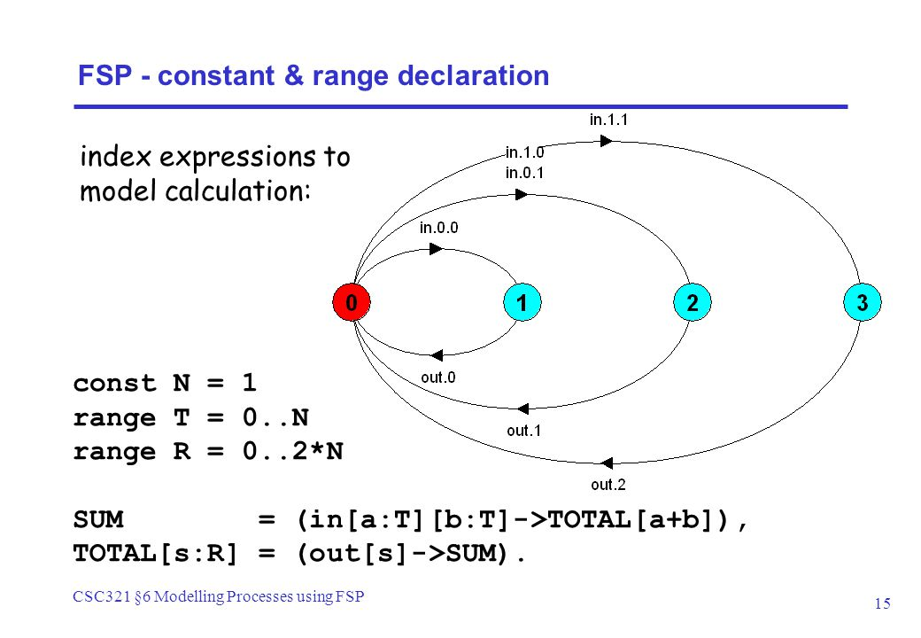 CSC321 §6 Modelling Processes using FSP 15 const N = 1 range T = 0..N range R = 0..2*N SUM = (in[a:T][b:T]->TOTAL[a+b]), TOTAL[s:R] = (out[s]->SUM). F