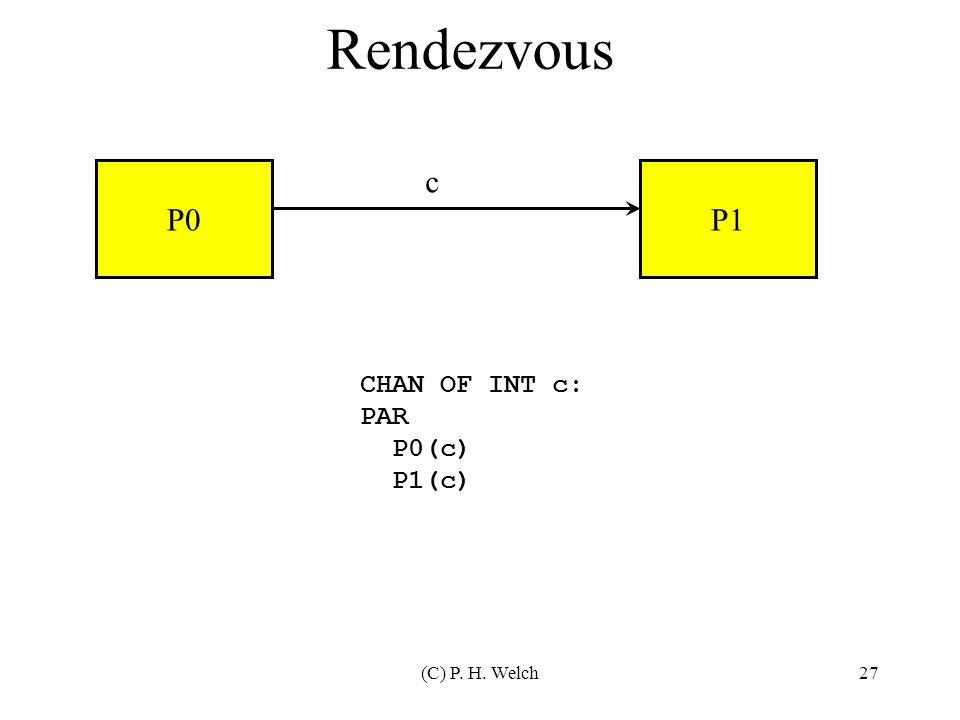 (C) P. H. Welch27 Rendezvous P0P1 c CHAN OF INT c: PAR P0(c) P1(c)