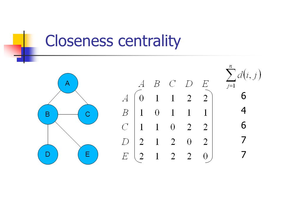 B ED C A 6467764677 Closeness centrality