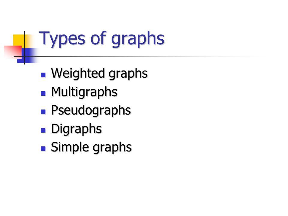 Types of graphs Weighted graphs Weighted graphs Multigraphs Multigraphs Pseudographs Pseudographs Digraphs Digraphs Simple graphs Simple graphs