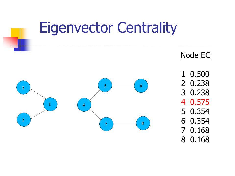 Node EC 1 0.500 2 0.238 3 0.238 4 0.575 5 0.354 6 0.354 7 0.168 8 0.168 Eigenvector Centrality