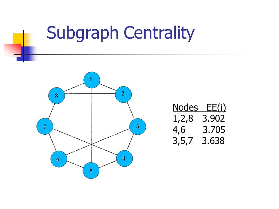 Subgraph Centrality Nodes EE(i) 1,2,8 3.902 4,6 3.705 3,5,7 3.638